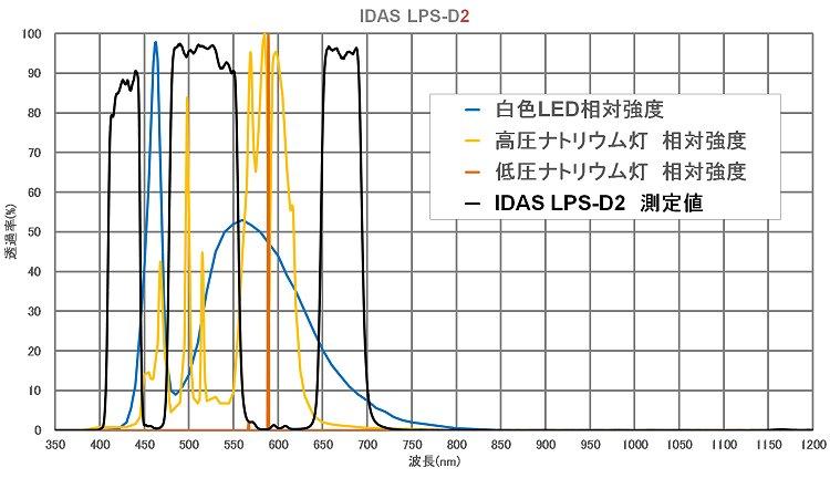 アイダス LPS-D2・M52mm ネイチャーショップKYOEI